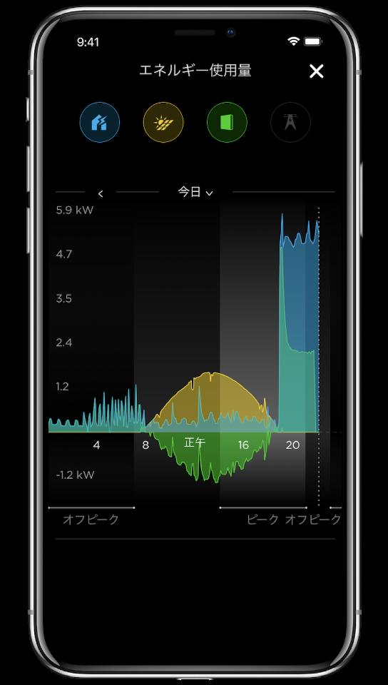 エネルギー使用量グラフ