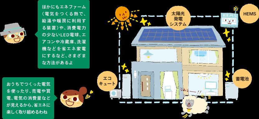 エネルギー事情1